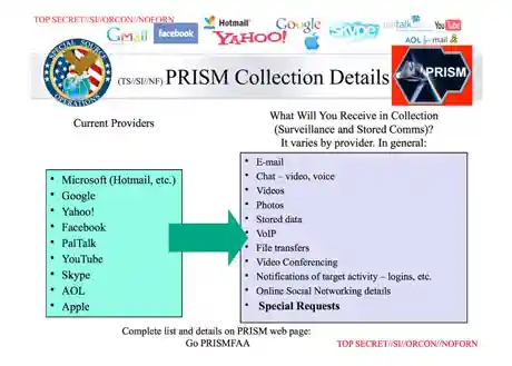 A diagram of PRISM's collection functionality